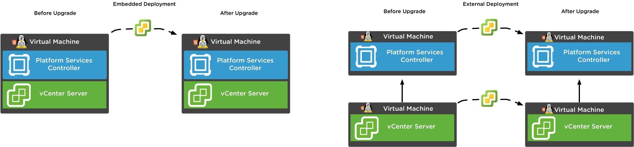 Upgrading Platform Services Controller and vCenter Server