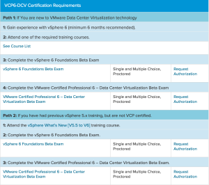 Vcp6 dcv beta exam davidstamen vcp you can either take the vcp6 dcv or vcp6 dcv delta exam and if you are currently not certified you are required to take the vsphere 6 foundations malvernweather Choice Image